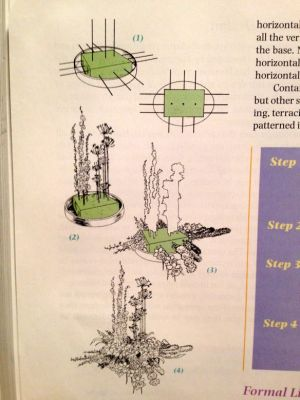 new convention diagram from book | Floral designs