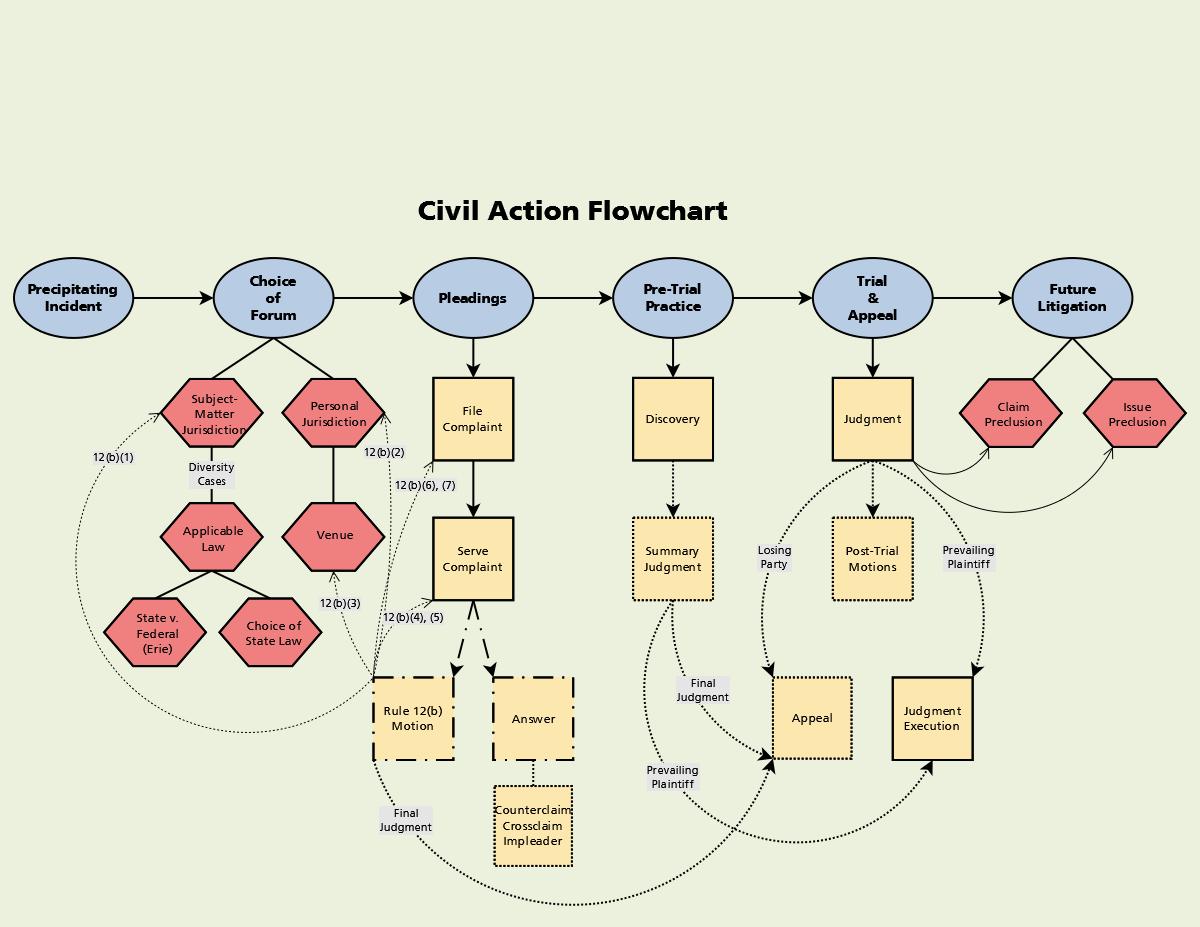 Civil Action Flowchart 1 200 927 Pixels