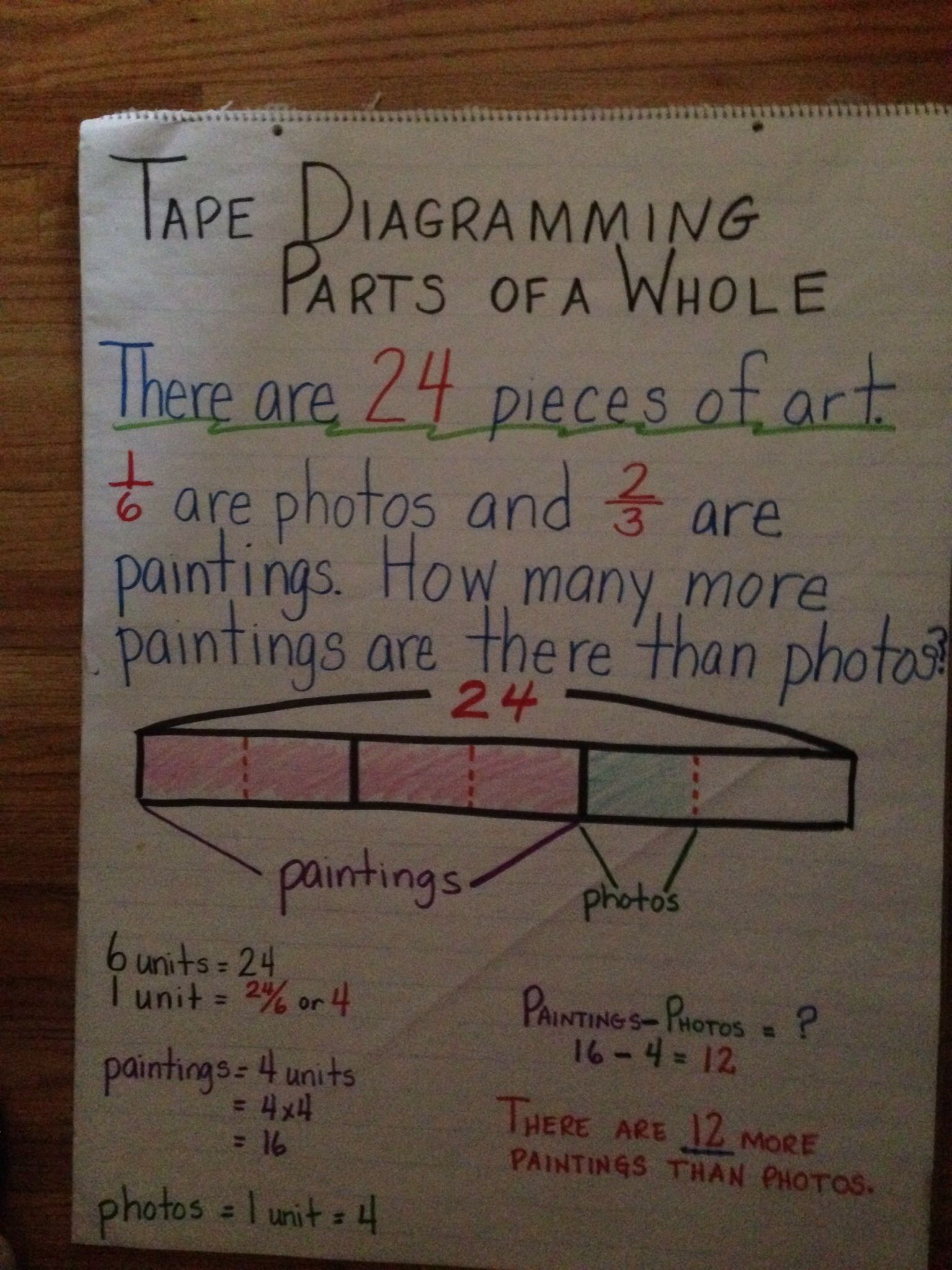 Fifth Grade Anchor Chart Tape Diagramming Parts Of A Whole