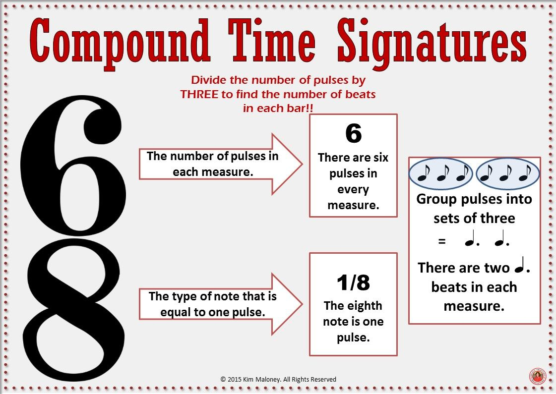 Music Theory Time Signatures Music Room Posters Music