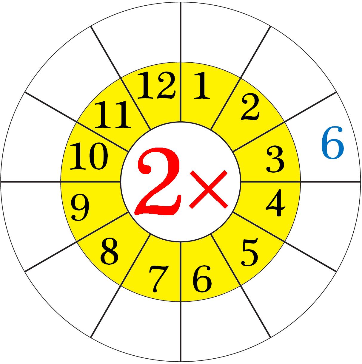 Worksheet On Multiplication Table Of 2