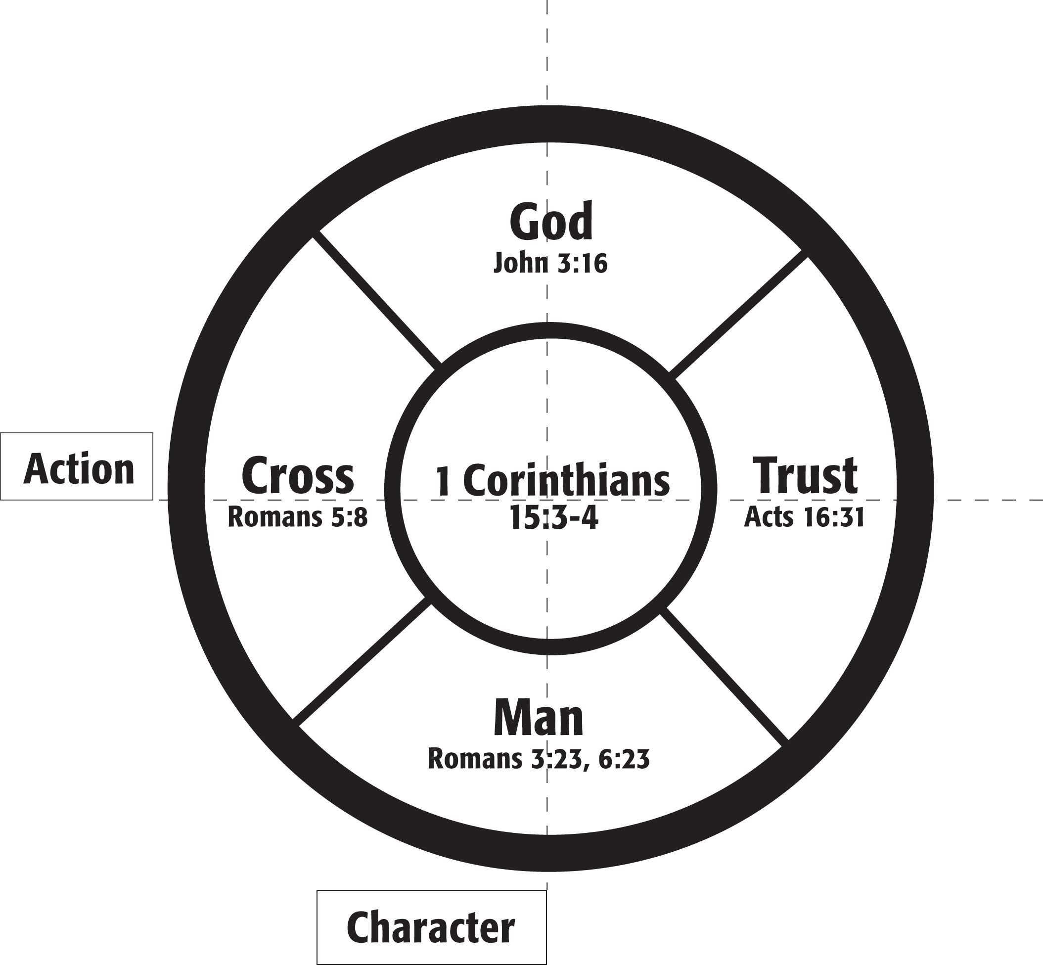 learned about this gospel wheel at AWANA leadership