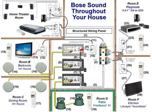 bose acoustimass 10 connection diagram periodic. Black Bedroom Furniture Sets. Home Design Ideas