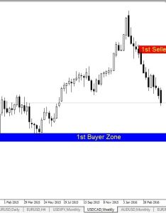 Trading strategies forex outlook usdcad weekly chart also pinterest rh