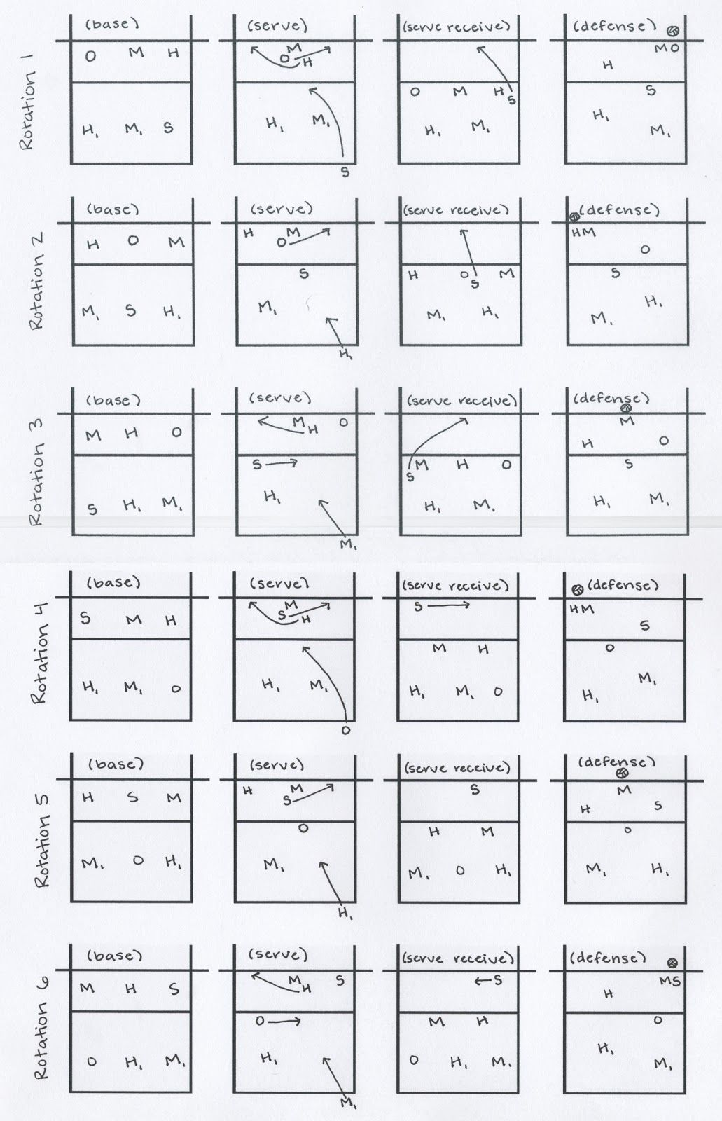 6 2 volleyball offense diagram toilet schematic 5 1 43rotation jpg pinterest