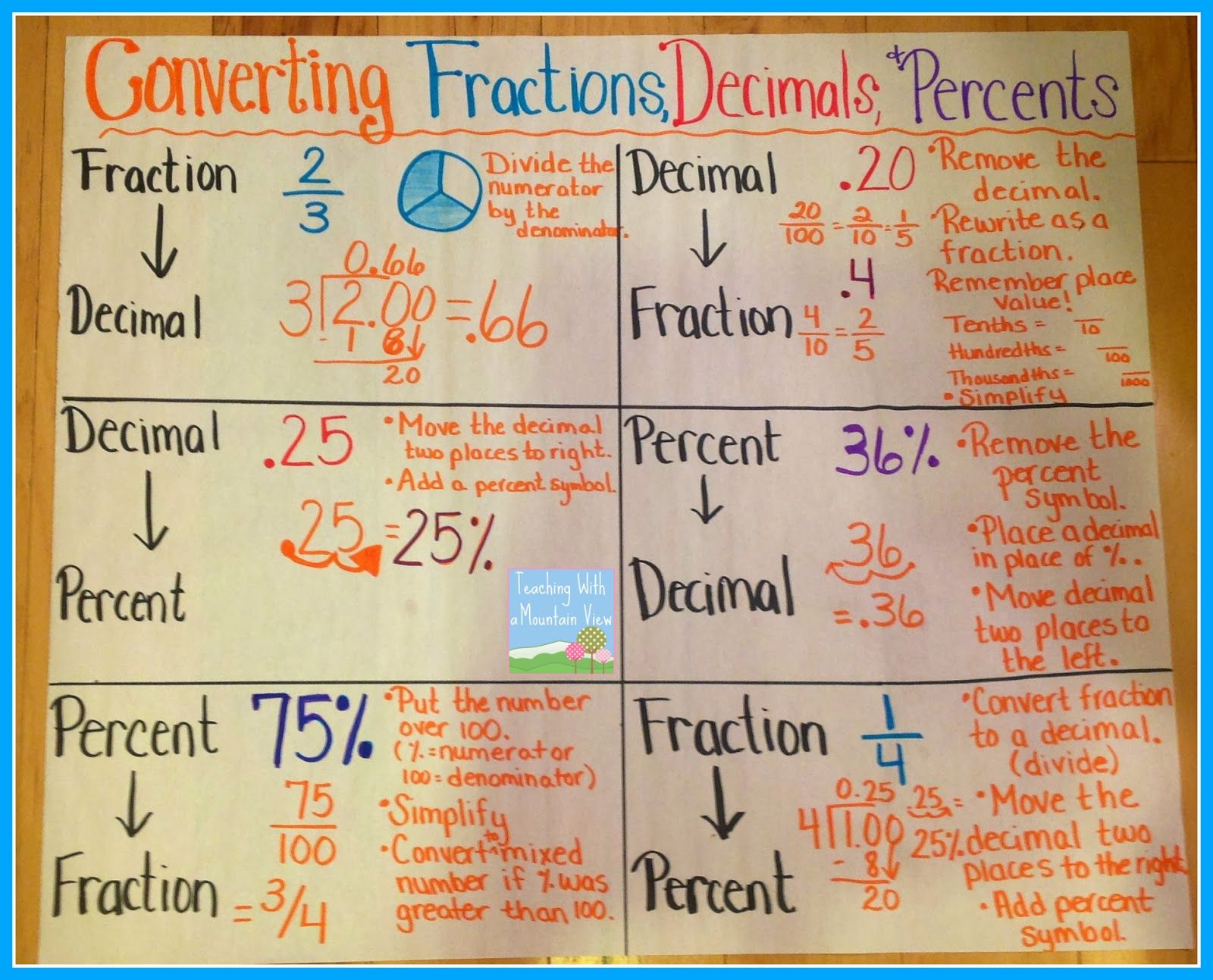 Fractions Decimals Percents Anchor Chart