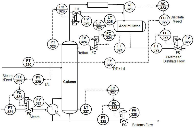 Control loop of a distillation column  Chemical