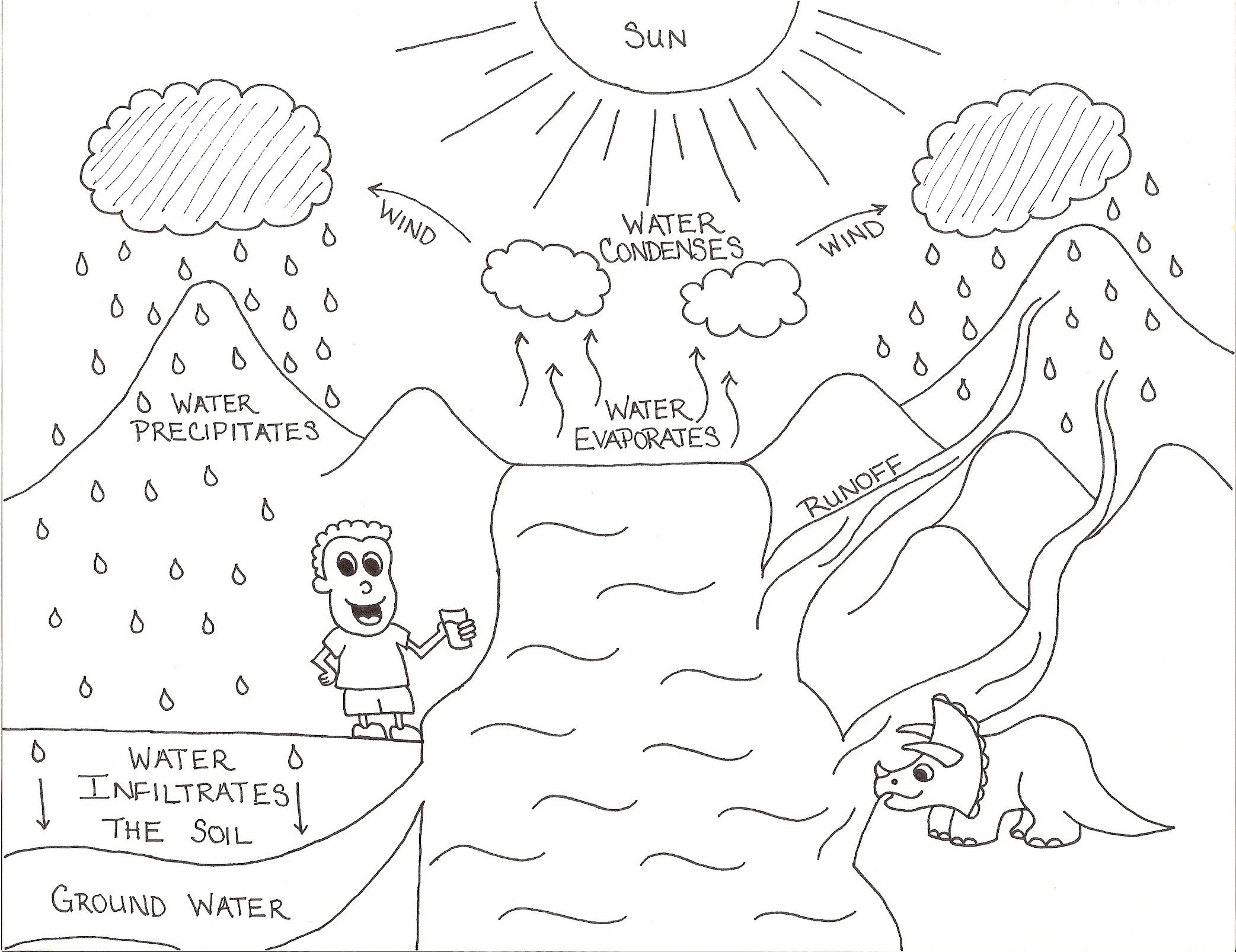 Water Cycle Worksheets For Kindergarten