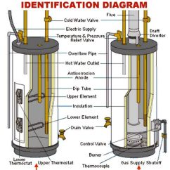 Whirlpool Electric Hot Water Heater Wiring Diagram Strat 3 Way Switch Air Conditioner ~ Elsavadorla