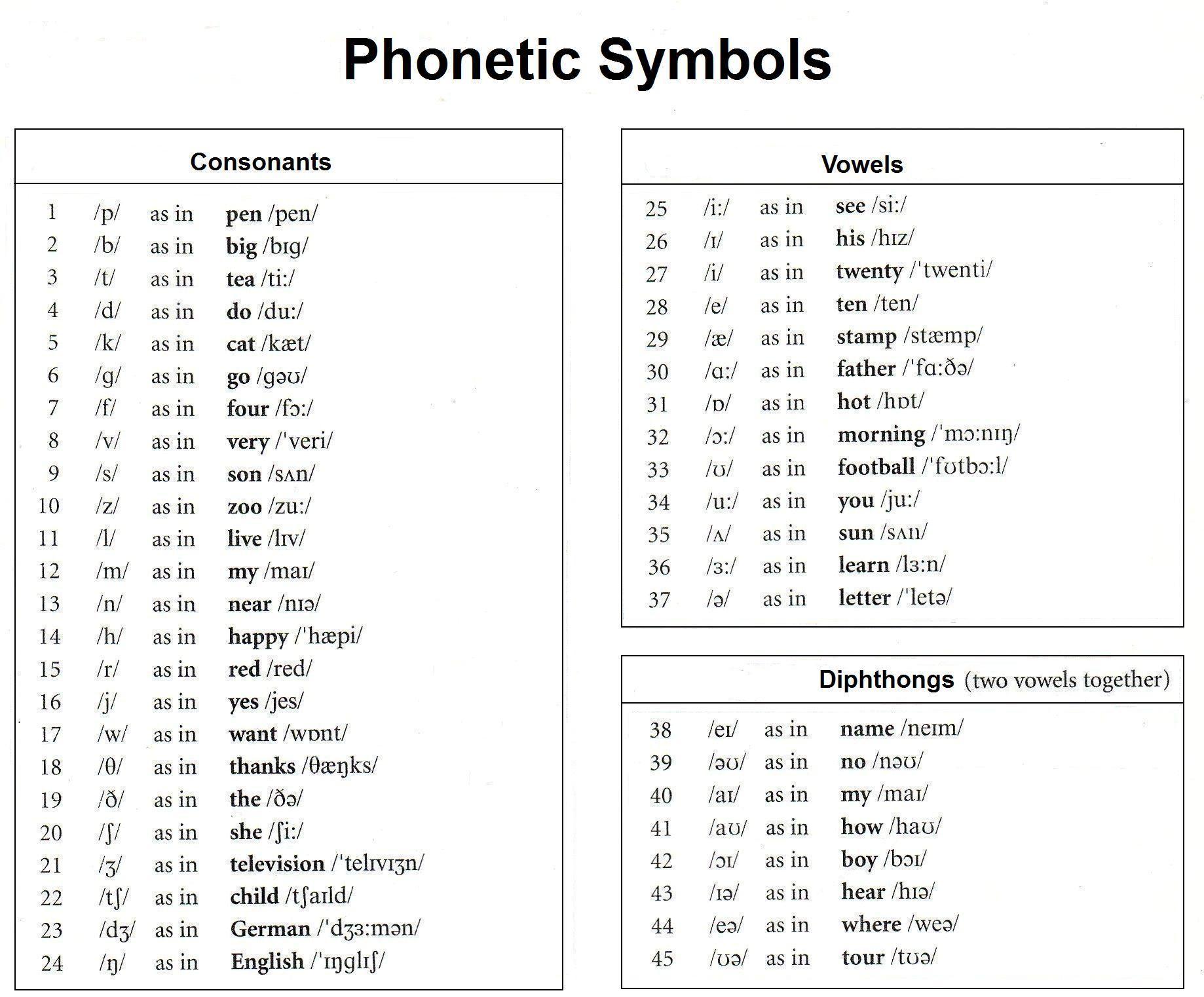 Phonetic Sound Symbols