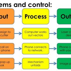 Input Diagram Template 7 Pin Flat Socket Wiring Process Output Useful Things To Know Pinterest