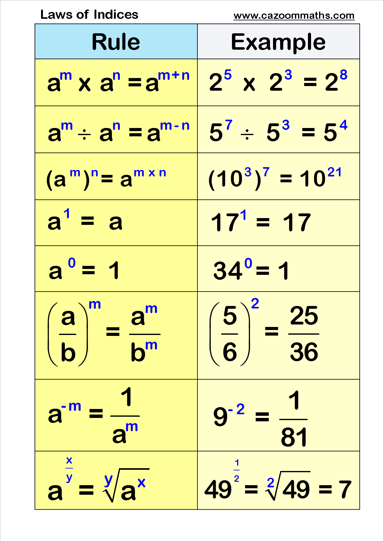 Number Resources