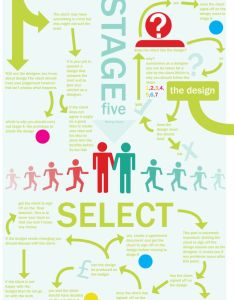 stages for design thinking sophie campbell also other and rh pinterest