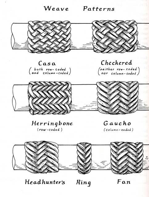 Very cool decorative weaves, maybe for walking sticks