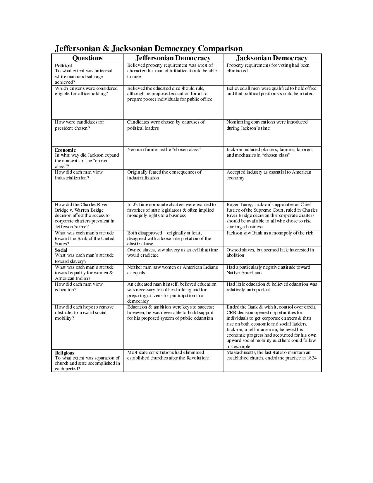 Jeffersonian Jacksonian Democracy Comparison