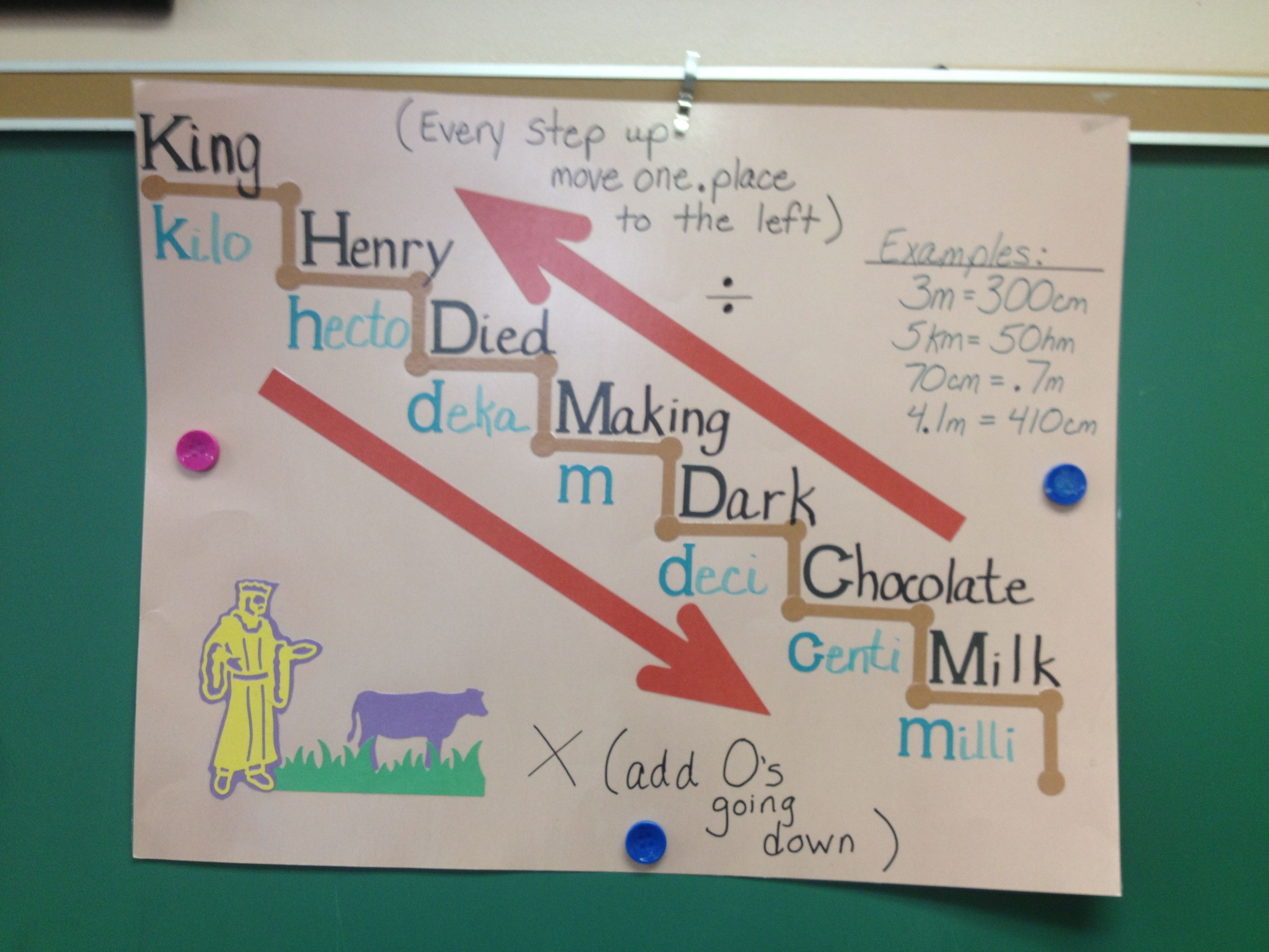 Metric System Anchor Chart