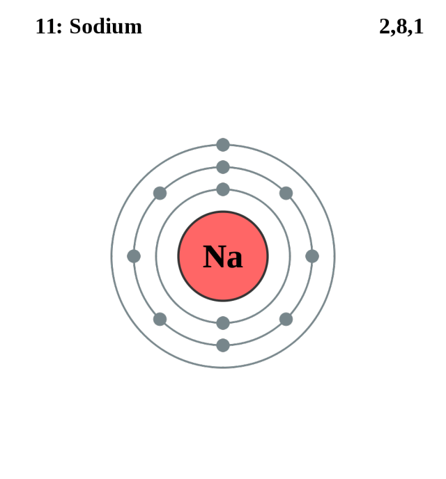 See the Electron Configuration of Atoms of the Elements