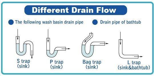 Different Drain Flow S Trap P Trap Bag Trap L Trap