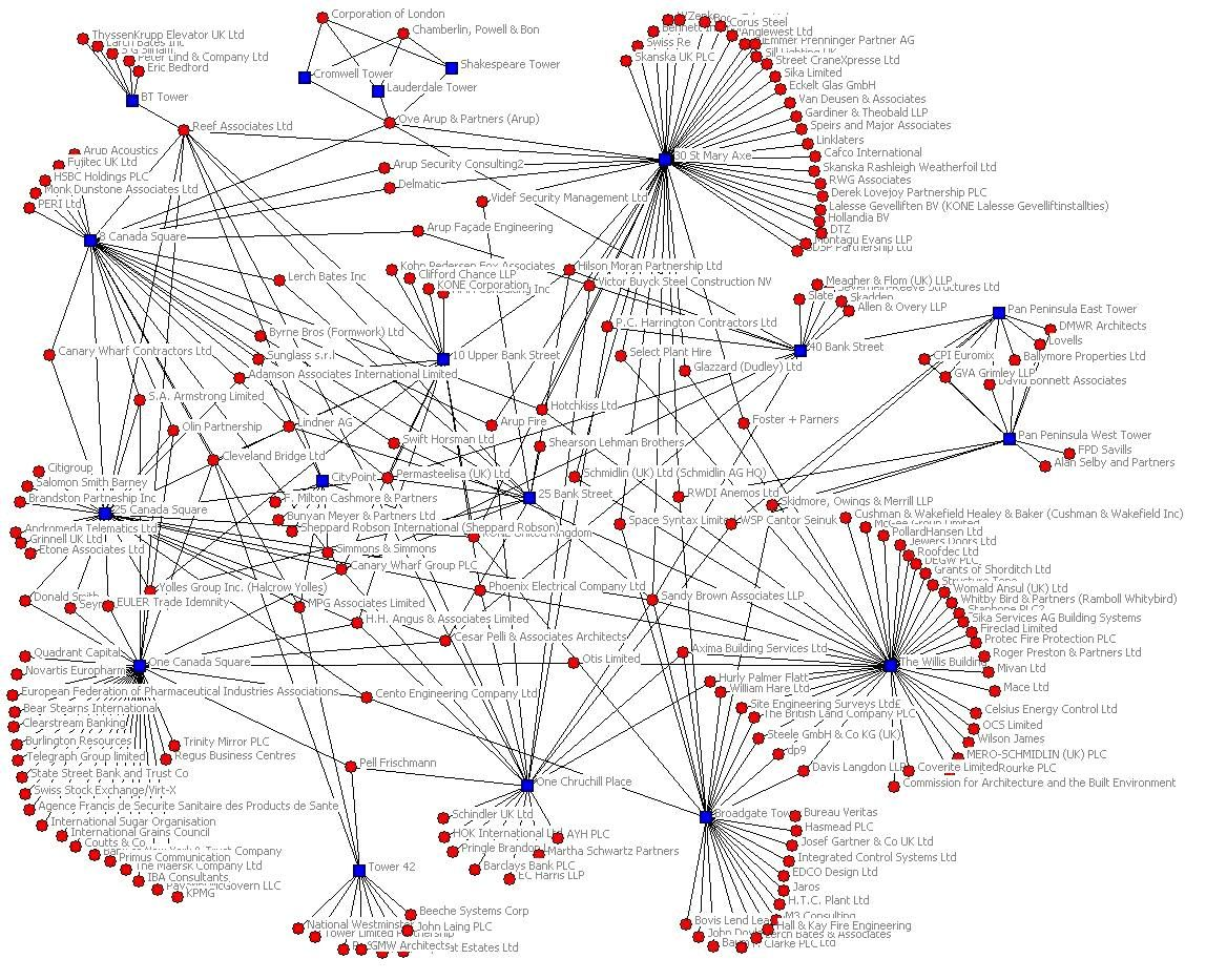 Network Diagram On A Social Network Analysis I N F O G R A P H S