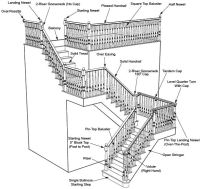 staircase terminology | arch details, etc. | Pinterest