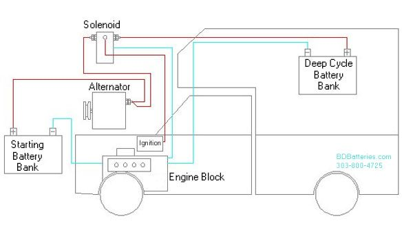 Rv Motorhome Solar Wiring Diagram RV Batteries RV Battery