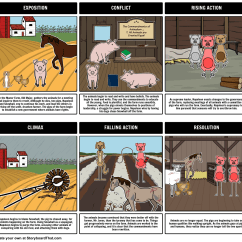 Diagram Of Farm Animals H4 Bulb Wiring Our Animal Plot Made Using Storyboard That