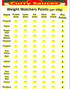 Weight watchers food chart points also rebellions rh rebellionsfo
