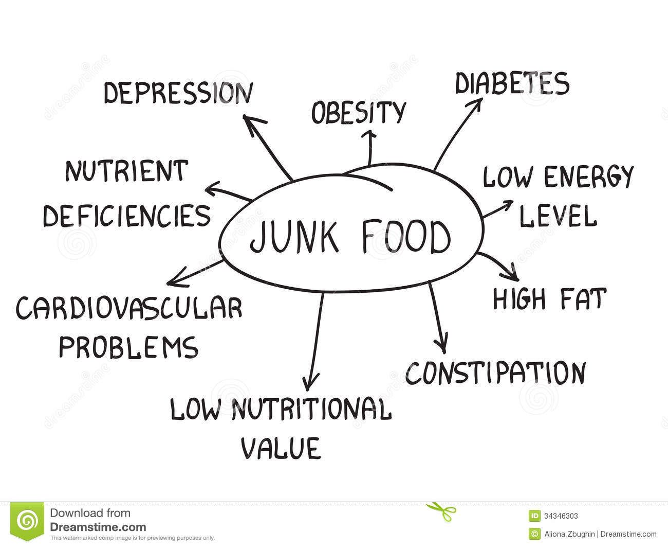 Junk Food Consequences Make Handwritten White Background