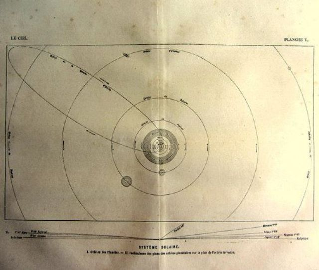 Astronomy Old Solar System Print Orbits Planetary System Engraving Original Planets Picture