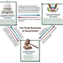 Us Government Checks And Balances Diagram Wiring Circuit Figure Of The Three Branches Illustrating