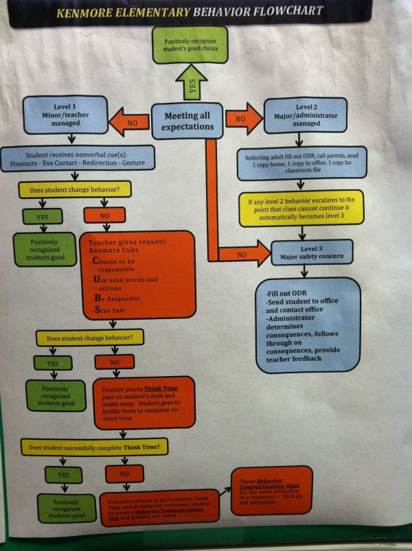 PBIS Behavior Flow Chart Class