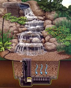 Small Yard Waterfall And Creek Designs Google Search Ponds