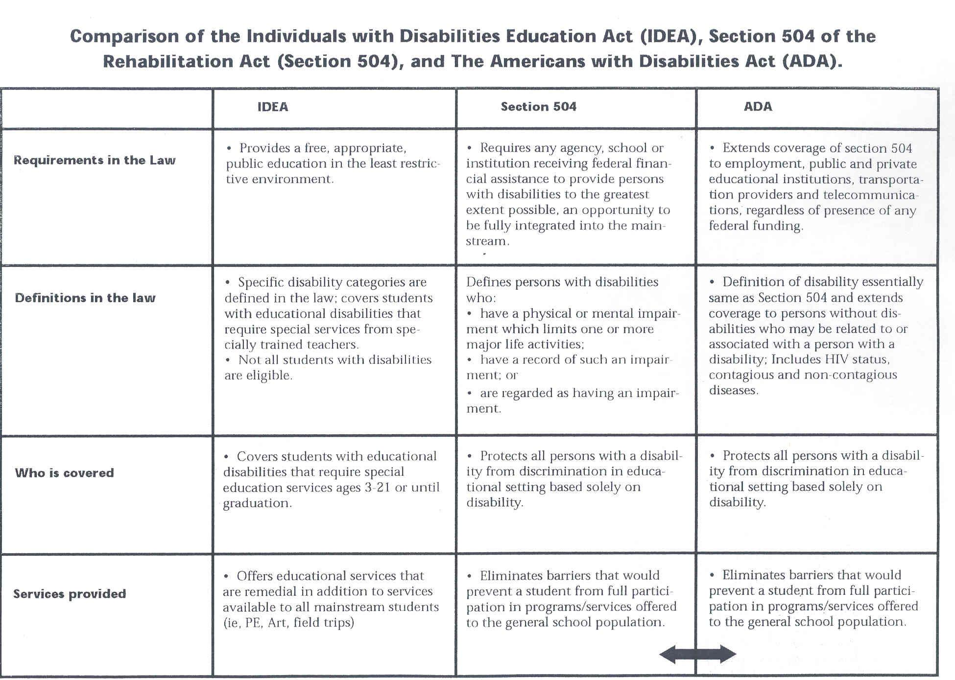 Idea Section 504 Ada Comparison Chart