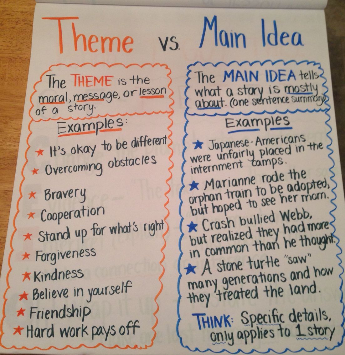 Theme Vs Main Idea