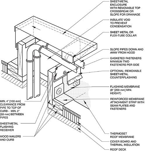 Roof Penetration Box & Metal Pipe Enclosure Detail Sc 1 St