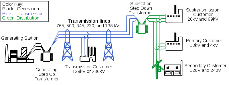 Utility Billing Process Flow Chart Google Search Smart Grid