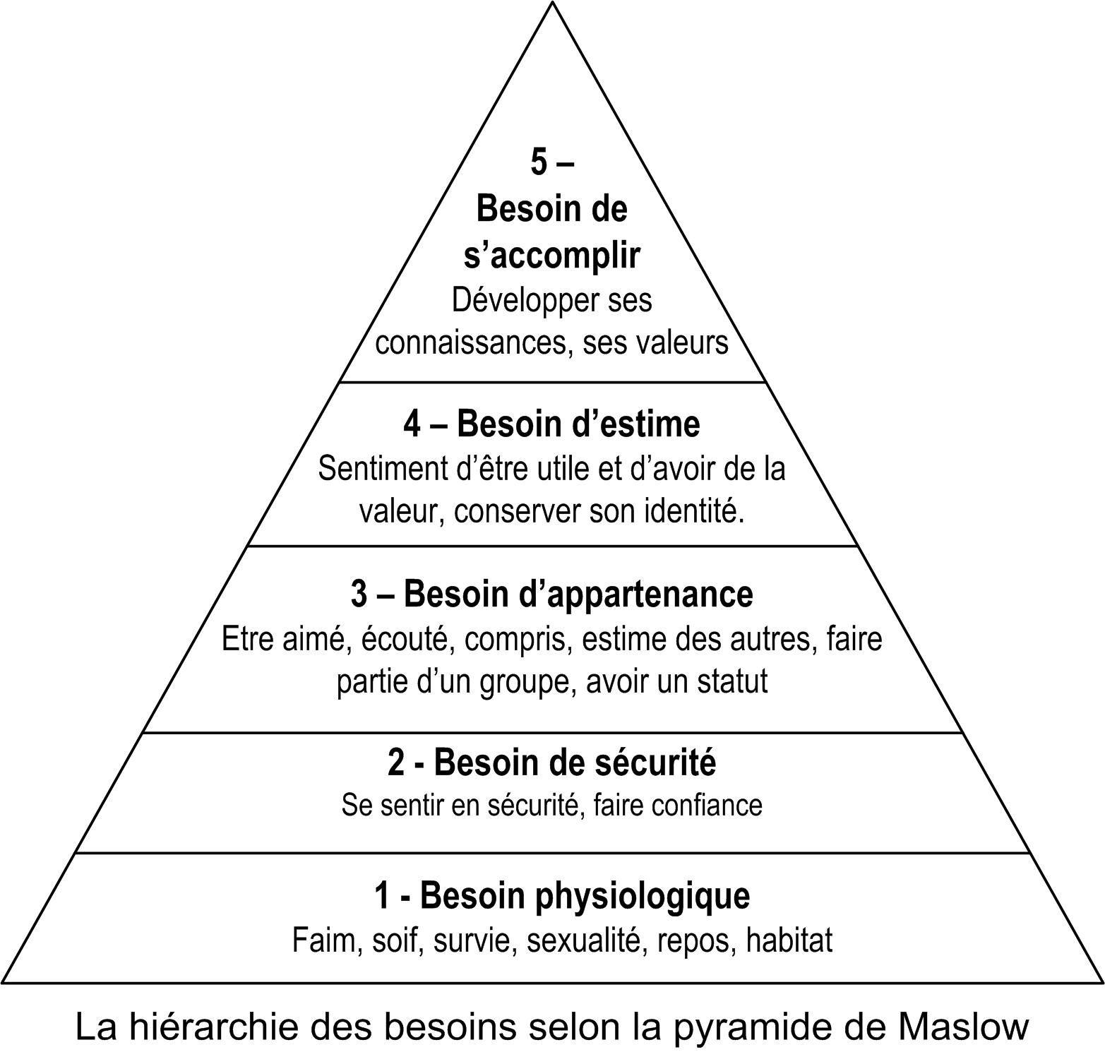 Maslow Pyramid Francais Recherche Google PEDA