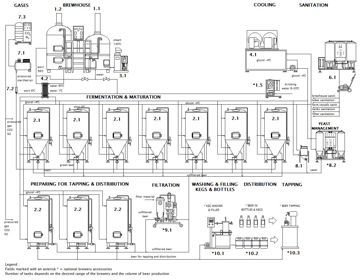 Scheme Of Micro Brewery Breworx Lite Me Cf