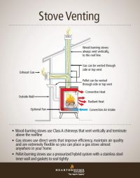 Understanding Gas, Wood and Pellet Stove Venting | Stove ...