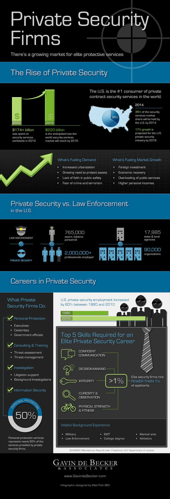 Private Security Employment Opportunities