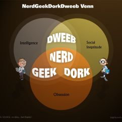 Diagram Of A Nerd How To Fill Out Plot Dweeb Geek Dork Or Just Plain And Simple I