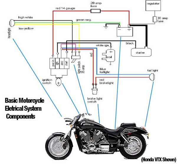 Basic Motorcycle Diagram Ideas Pinterest Competition