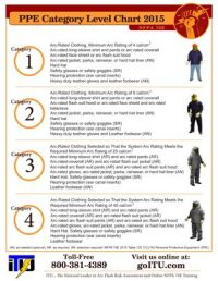 2015 NFPA Arc Flash PPE Categories Chart | Welding ...