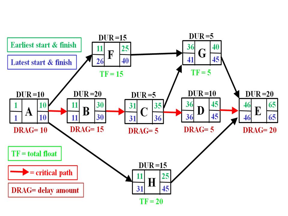 SimpleAONwDrag3 Critical Path Method Wikipedia Pert