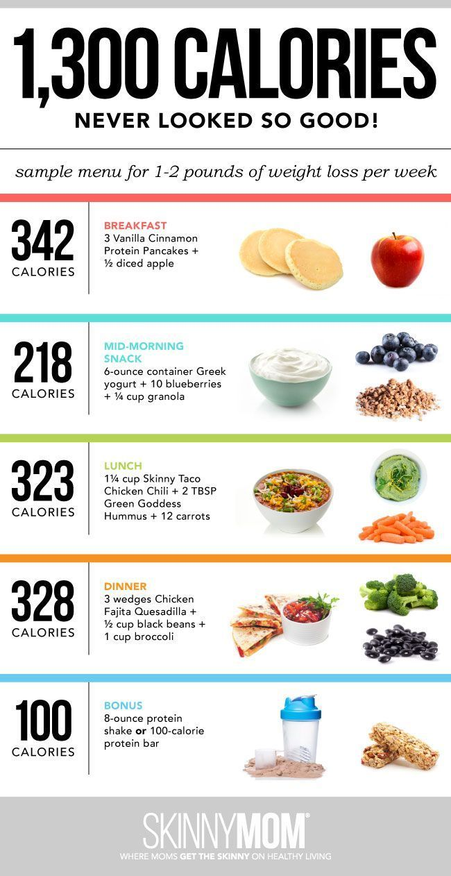 a day of food what to eat lose weight infographic lost