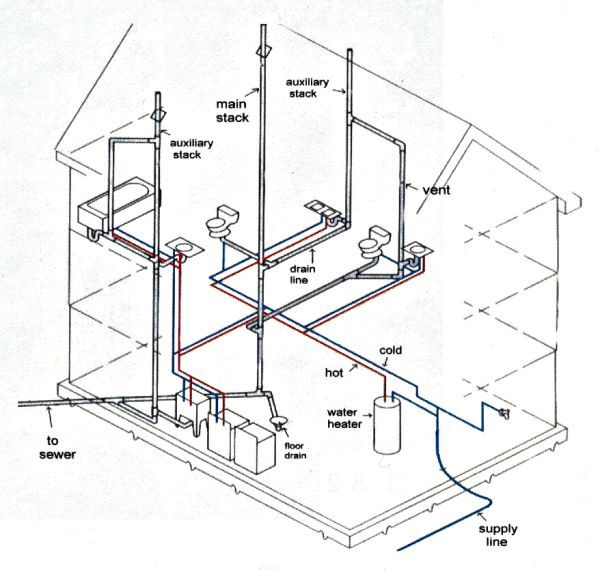 household plumbing diagram