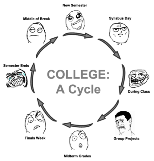The College Cycle...only 2 more semesters of this lol but