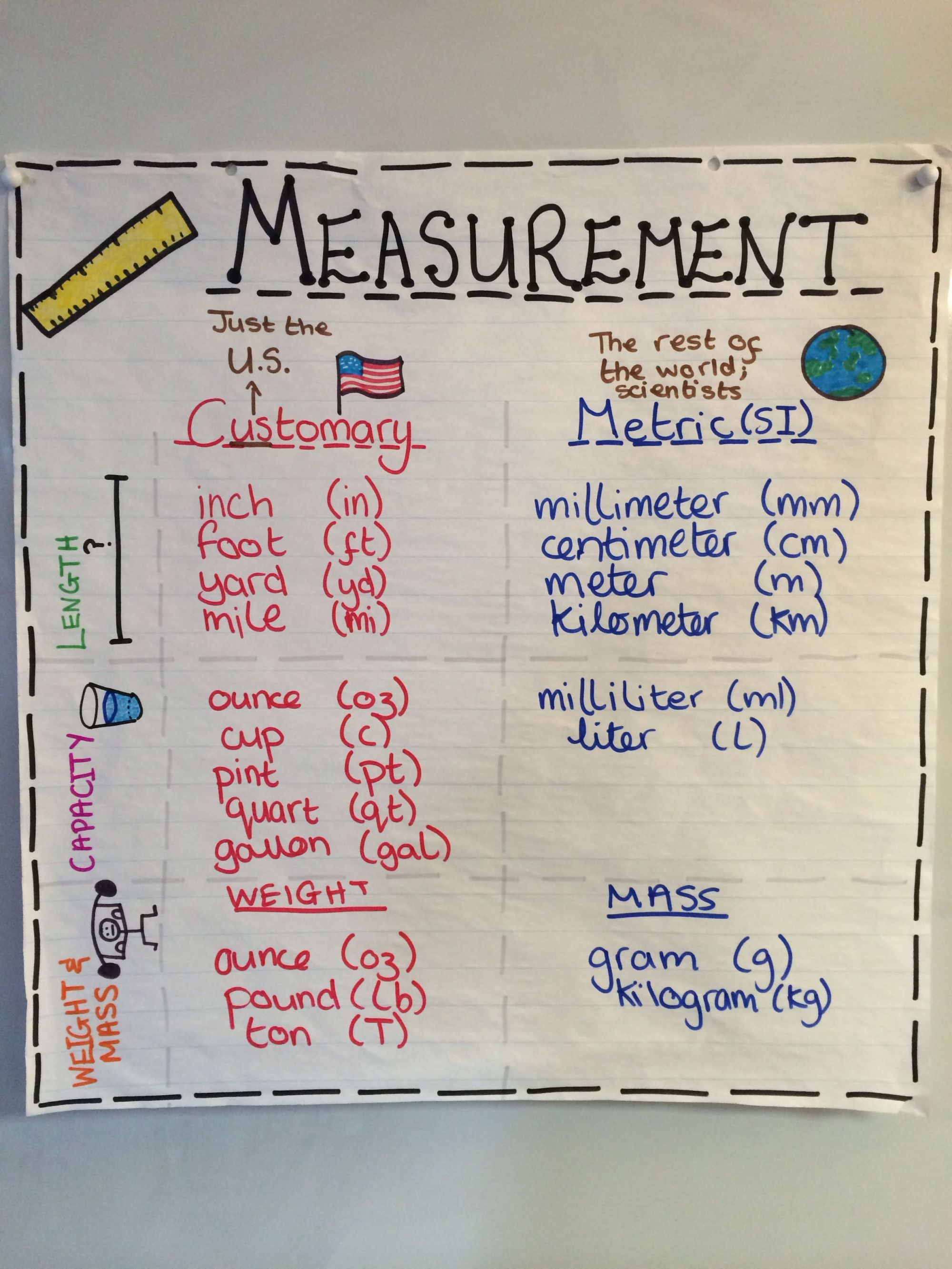 hight resolution of Metric Conversion Worksheets 4th Grade   Printable Worksheets and  Activities for Teachers