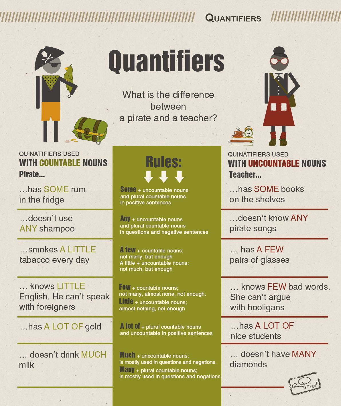 Quantifiers English Grammar Infographic Prepared By Olya Skhap Designed By Dasha Levchuk