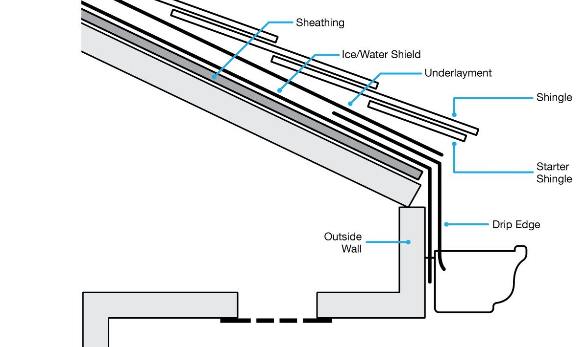 Roofing Terms Diagram & Roof-Terminology5 Sc 1 St Endo Truss